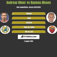 Andreas Ulmer vs Rasmus Nissen h2h player stats