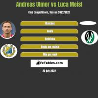 Andreas Ulmer vs Luca Meisl h2h player stats