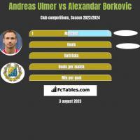 Andreas Ulmer vs Alexandar Borkovic h2h player stats