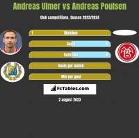 Andreas Ulmer vs Andreas Poulsen h2h player stats