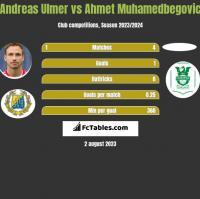 Andreas Ulmer vs Ahmet Muhamedbegovic h2h player stats