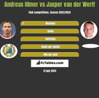 Andreas Ulmer vs Jasper van der Werff h2h player stats