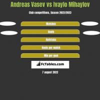 Andreas Vasev vs Ivaylo Mihaylov h2h player stats