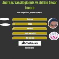 Andreas Vassilogiannis vs Adrian Oscar Lucero h2h player stats