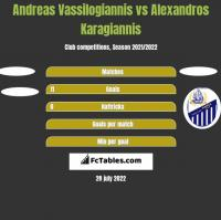 Andreas Vassilogiannis vs Alexandros Karagiannis h2h player stats