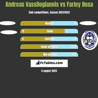 Andreas Vassilogiannis vs Farley Rosa h2h player stats