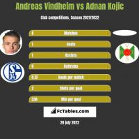 Andreas Vindheim vs Adnan Kojic h2h player stats