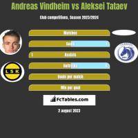 Andreas Vindheim vs Aleksei Tataev h2h player stats