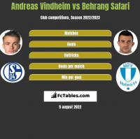 Andreas Vindheim vs Behrang Safari h2h player stats