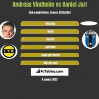Andreas Vindheim vs Daniel Jarl h2h player stats