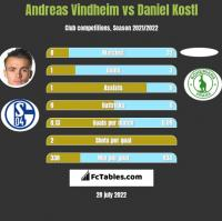 Andreas Vindheim vs Daniel Kostl h2h player stats