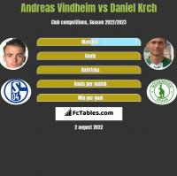 Andreas Vindheim vs Daniel Krch h2h player stats
