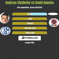 Andreas Vindheim vs David Hancko h2h player stats
