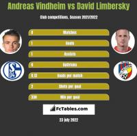 Andreas Vindheim vs David Limbersky h2h player stats