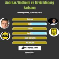 Andreas Vindheim vs David Moberg Karlsson h2h player stats