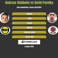 Andreas Vindheim vs David Pavelka h2h player stats