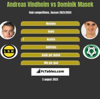 Andreas Vindheim vs Dominik Masek h2h player stats