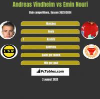Andreas Vindheim vs Emin Nouri h2h player stats