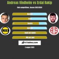 Andreas Vindheim vs Erdal Rakip h2h player stats