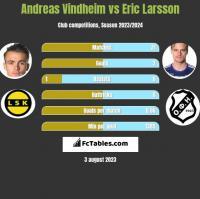 Andreas Vindheim vs Eric Larsson h2h player stats