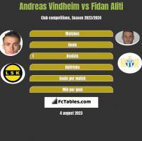 Andreas Vindheim vs Fidan Aliti h2h player stats