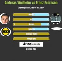 Andreas Vindheim vs Franz Brorsson h2h player stats