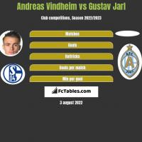 Andreas Vindheim vs Gustav Jarl h2h player stats