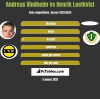 Andreas Vindheim vs Henrik Loefkvist h2h player stats