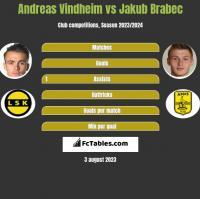 Andreas Vindheim vs Jakub Brabec h2h player stats
