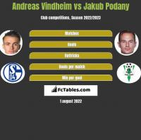 Andreas Vindheim vs Jakub Podany h2h player stats