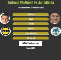Andreas Vindheim vs Jan Mikula h2h player stats