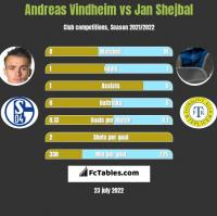 Andreas Vindheim vs Jan Shejbal h2h player stats