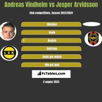 Andreas Vindheim vs Jesper Arvidsson h2h player stats