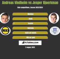 Andreas Vindheim vs Jesper Bjoerkman h2h player stats