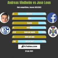 Andreas Vindheim vs Jose Leon h2h player stats