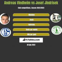 Andreas Vindheim vs Josef Jindrisek h2h player stats