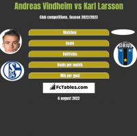 Andreas Vindheim vs Karl Larsson h2h player stats