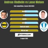 Andreas Vindheim vs Lasse Nielsen h2h player stats