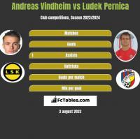Andreas Vindheim vs Ludek Pernica h2h player stats
