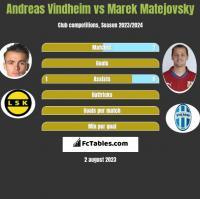 Andreas Vindheim vs Marek Matejovsky h2h player stats