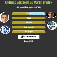 Andreas Vindheim vs Martin Frydek h2h player stats