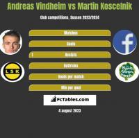 Andreas Vindheim vs Martin Koscelnik h2h player stats