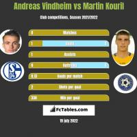 Andreas Vindheim vs Martin Kouril h2h player stats
