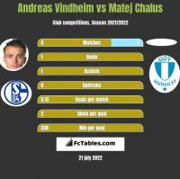Andreas Vindheim vs Matej Chalus h2h player stats