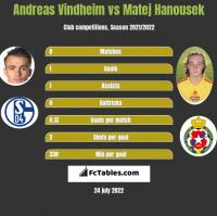 Andreas Vindheim vs Matej Hanousek h2h player stats