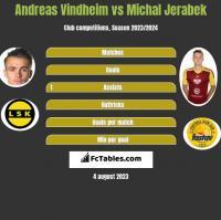 Andreas Vindheim vs Michal Jerabek h2h player stats