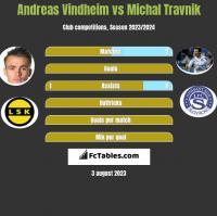 Andreas Vindheim vs Michal Travnik h2h player stats