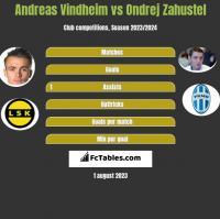 Andreas Vindheim vs Ondrej Zahustel h2h player stats