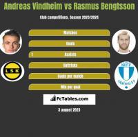 Andreas Vindheim vs Rasmus Bengtsson h2h player stats