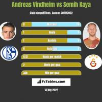 Andreas Vindheim vs Semih Kaya h2h player stats
